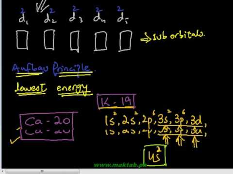 FSc Chemistry Book2, CH 6, LEC 1: Electronic Configuration & Classification of Transition Elements