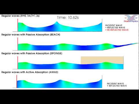 Wave absorption using DualSPHysics (SPH on GPU) - YouTube