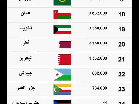 سيارة نقل فلسفي تستقيم عدد السكان في الدول العربية Alsanapropertyinvestments Com
