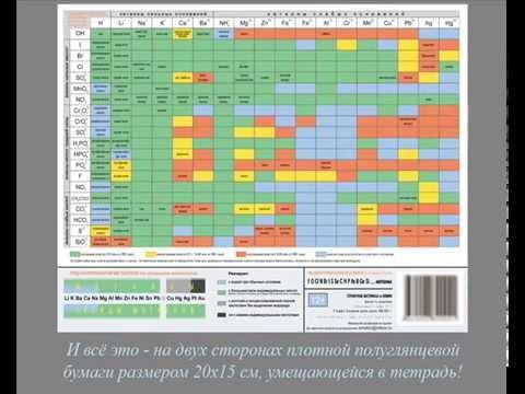 Очень подробная таблица Менделеева и растворимости