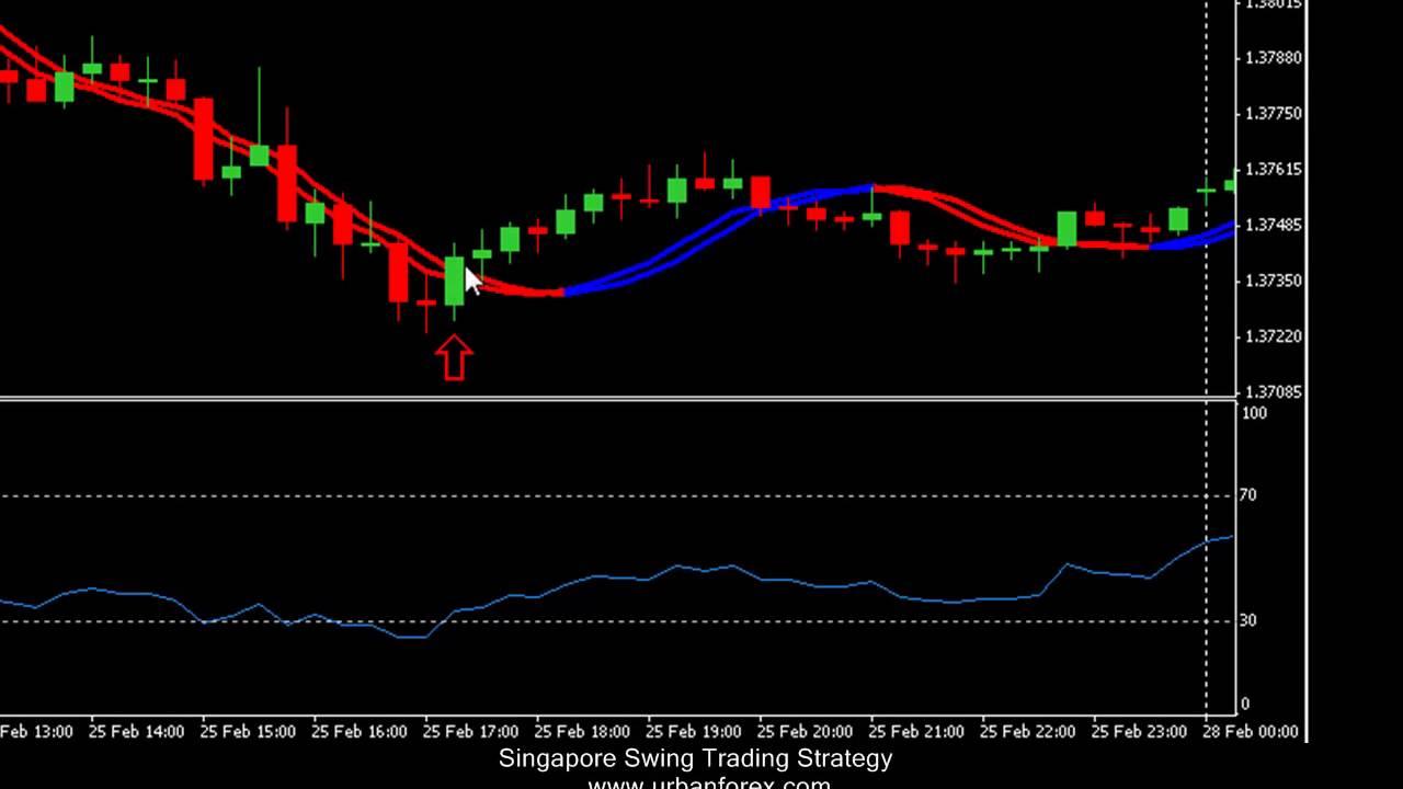 Singapore forex market