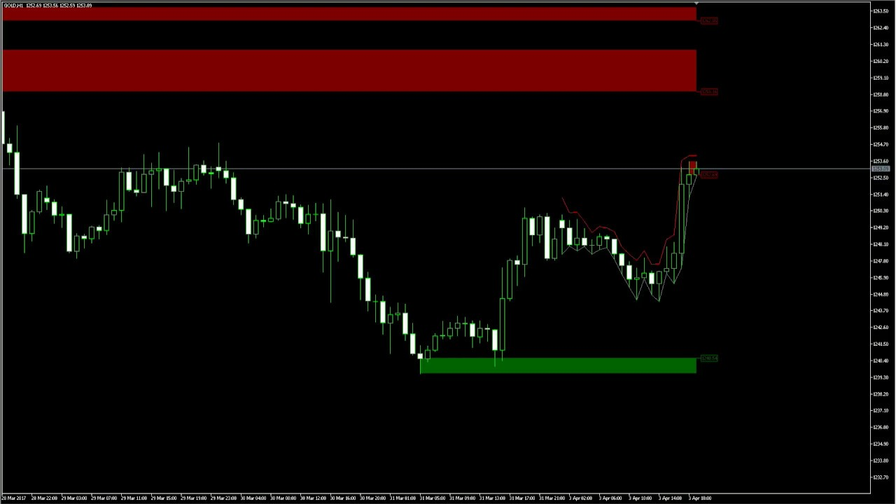 Support And Resistance Levels On Azzd And Ef Indicator For