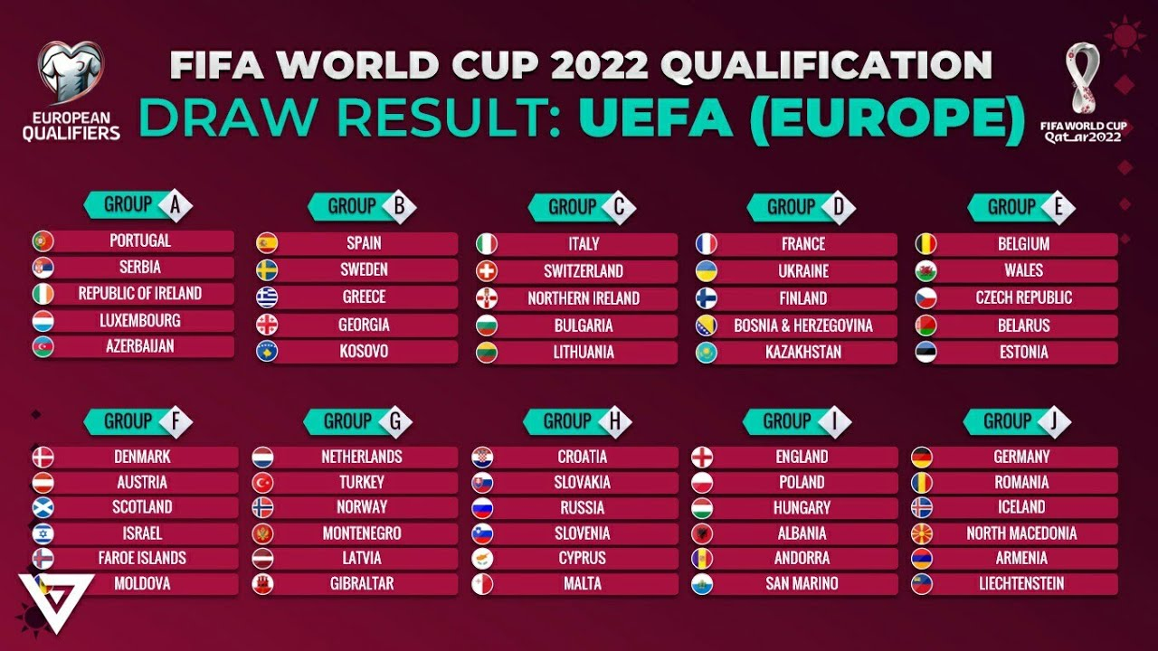 FIFA WORLD CUP 2022 EUROPEAN QUALIFIERS DRAW RESULT GROUP STAGE - YouTube