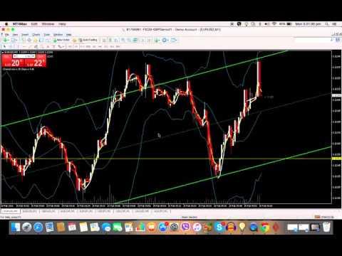 EUR:USD Strategy Amendment