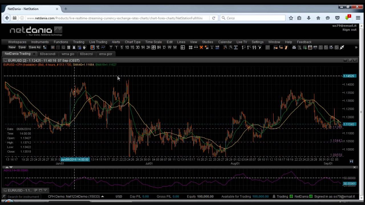 Does binary options trading signals workers