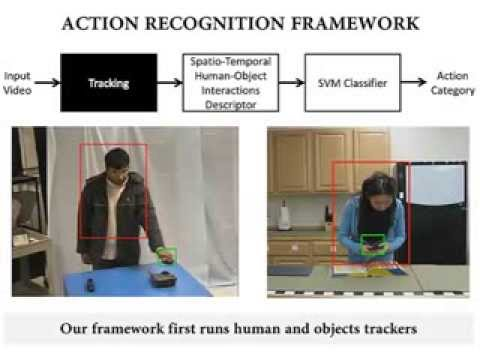 Spatio-Temporal Human-Object Interactions for Action Recognition