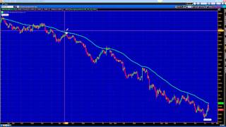 Moving Average Video 5/17/15 (MA Strategy)