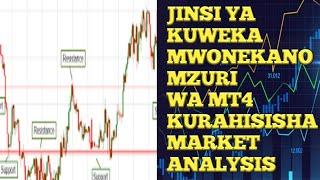 FOREX swahili :JINSI YA KUBADILI MWONEKANO WA MT4 KURAHISISHA MARKET ANALYSIS(Android)