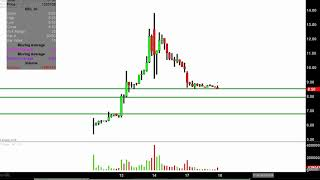NIO Inc. - NIO Stock Chart Technical Analysis for 09-17-18