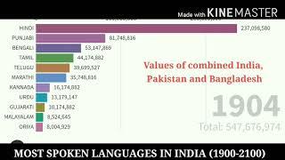 Most spoken languages in INDIA (1900-2100)| Top 15 languags spoken in India