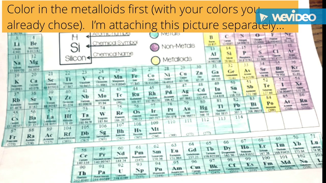 Building Up The Periodic Table Manual Guide