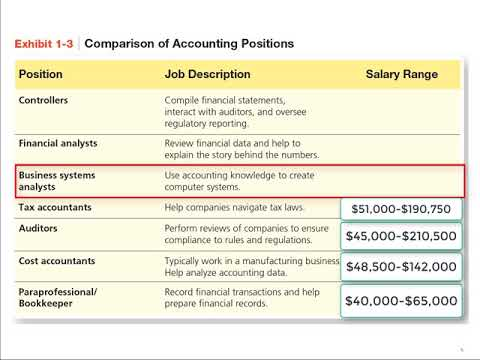 comparison-of-accounting-positions,-including-salary-range