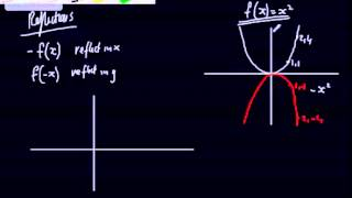 Core 1 - Sketching Curves (3) - Transforming graphs basics and intro - Graph transformations