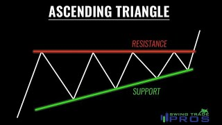 🔺How to trade the ascending triangle pattern!🔺