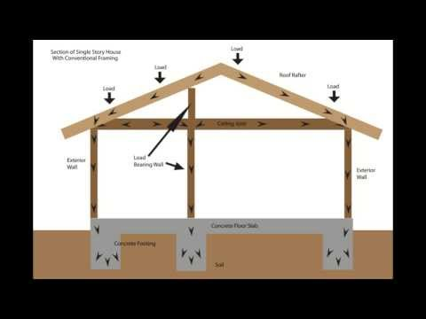 Load Bearing Wall Framing Basics - Structural Engineering an