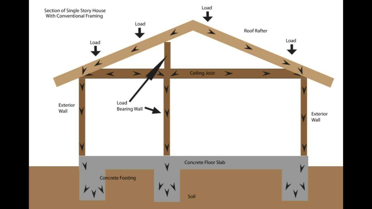 Load bearing wall framing basics structural engineering for Can a load bearing wall be removed