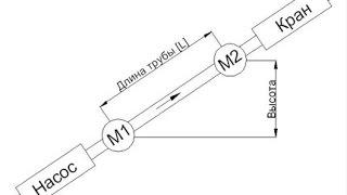 видео Расчёт параметров гидравлического удара