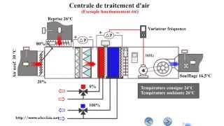 Fonctionnement d'une centrale de traitement d'air(CTA)