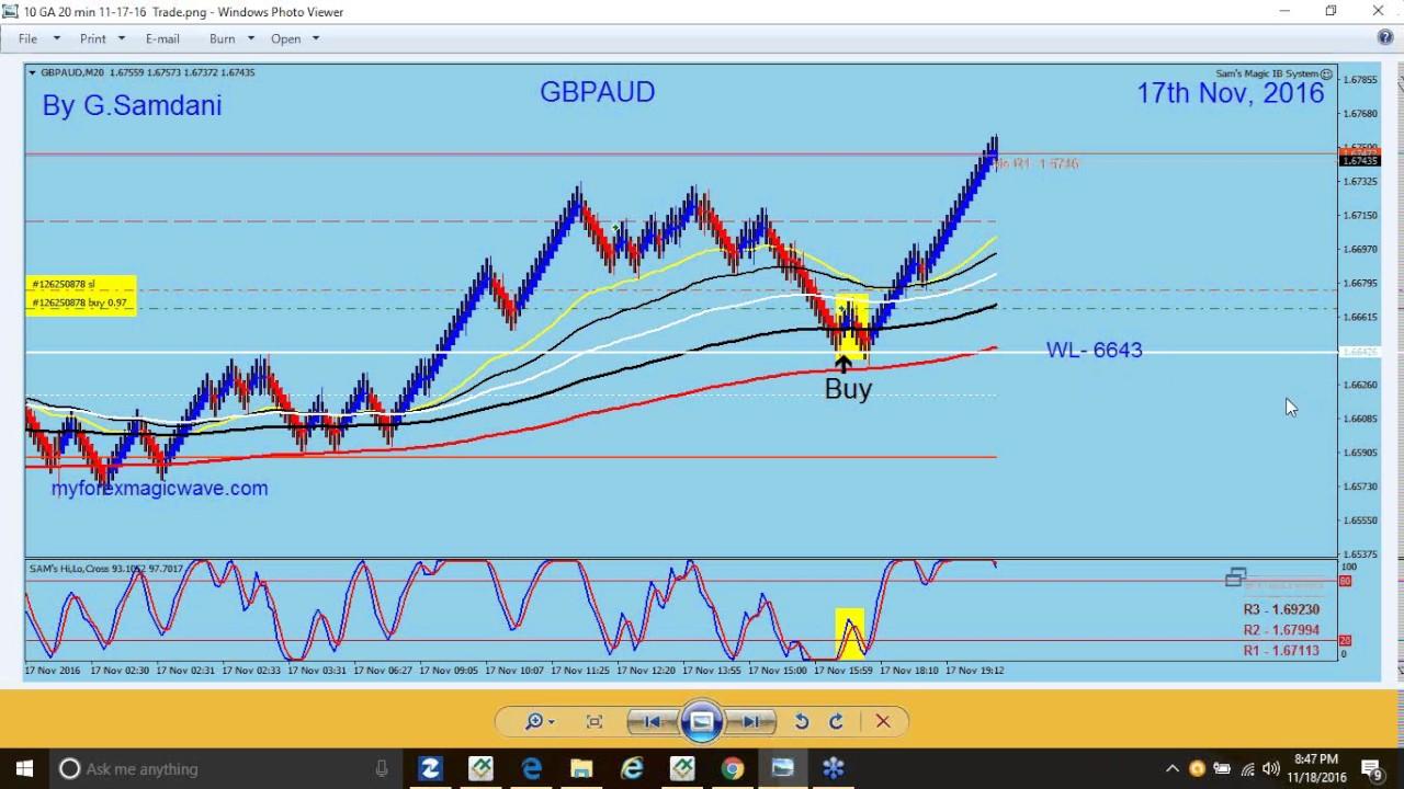 Forex Technical Outlook Weekly Wrap: Exchange Rates UK TV