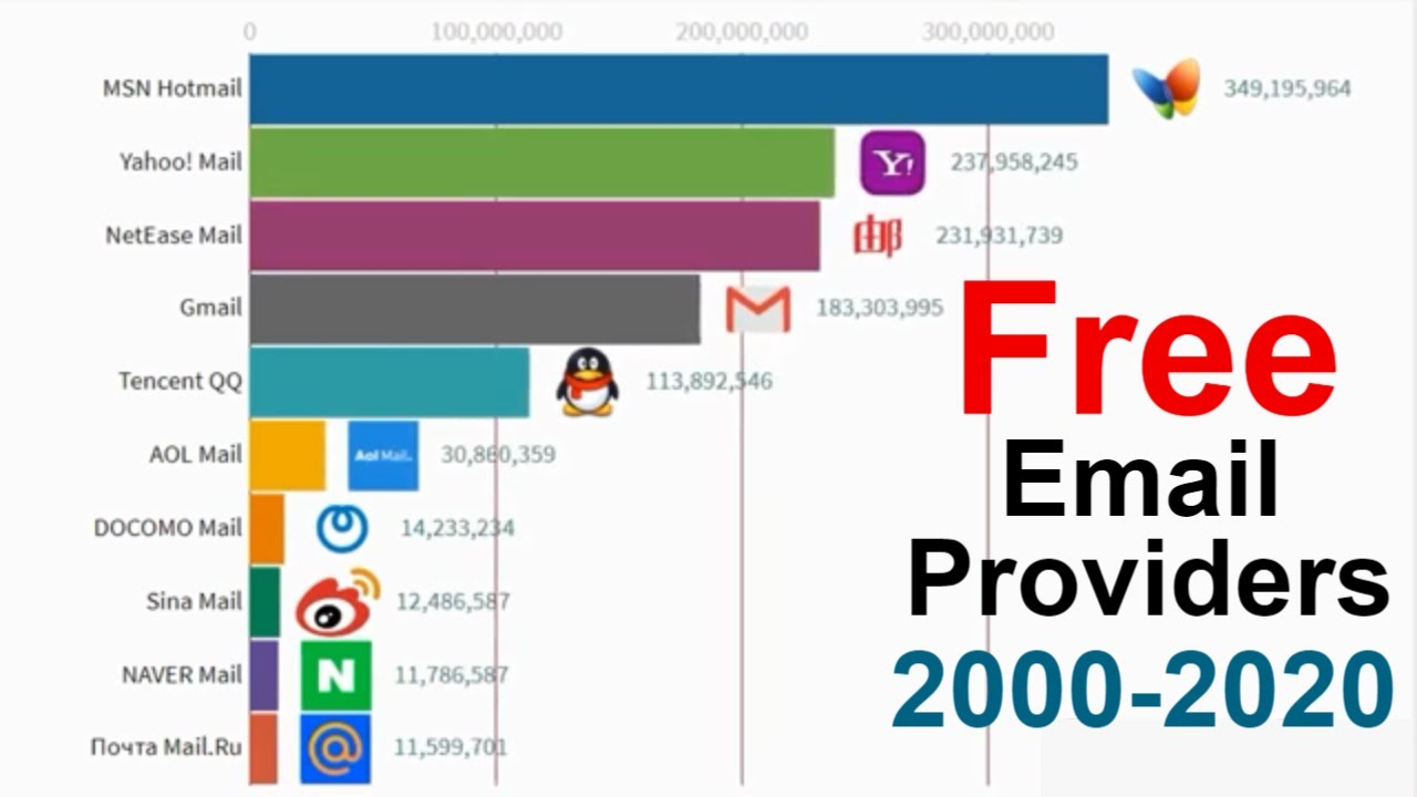 Top 10 Free Email Providers 2000 2020 Youtube