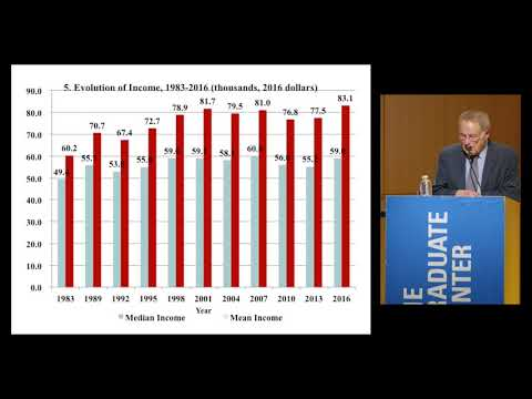 Wealth in America: Edward N. Wolff