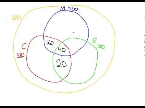 Discrete Mathematics Venn Diagrams Youtube