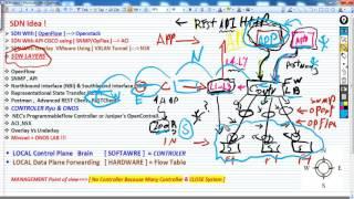07-SDN Idea