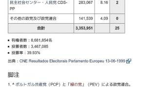 「1999年欧州議会議員選挙 (ポルトガル)」とは ウィキ動画
