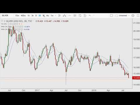 Silver and Gold Price Decline Charts 2018.08.13
