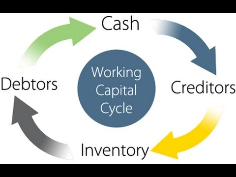 dells working capital case solution essay Electronic commerce utilizes a  of companies with an idea and a business plan were able to gain access to a tremendous amount of venture capital and initial.