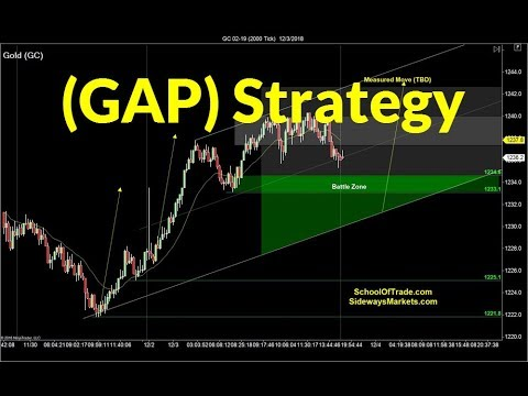 Gap Trading Strategy | Crude Oil, Emini, Nasdaq, Gold & Euro