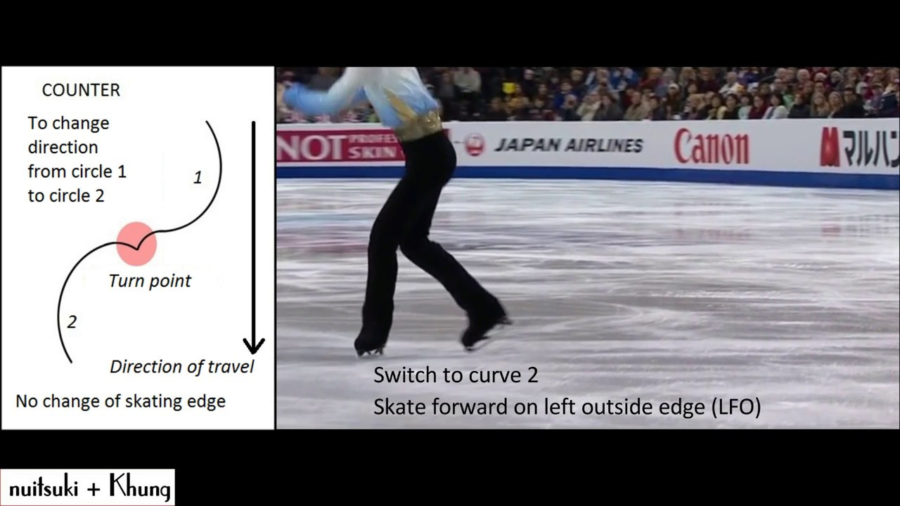 Rocker and Counter turn in figure skating - YouTube