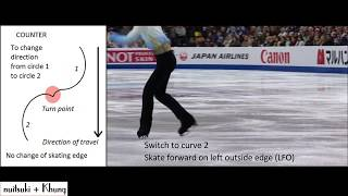 Rocker and Counter turn in figure skating