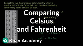 Comparing Celsius and Farenheit temperature scales