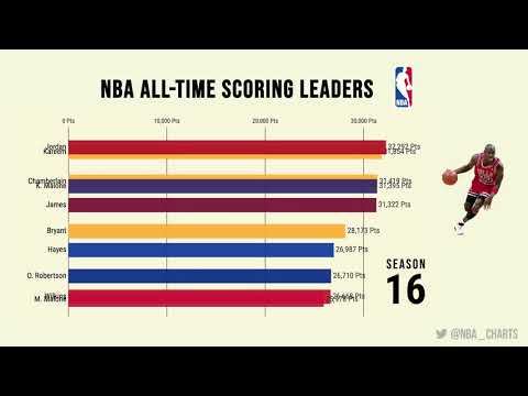 NBA All-Time Scoring Leaders | By Seasons Played