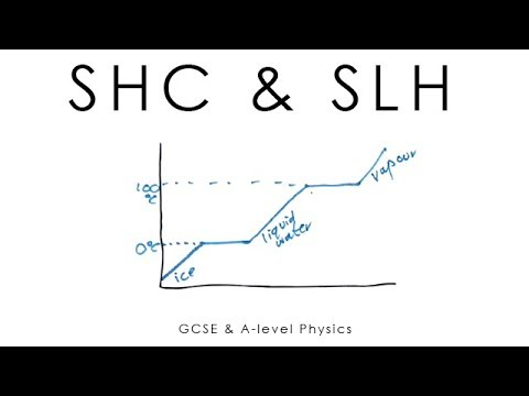 physics investigation shc Shc & slh - gcse & a-level physics science shorts loading unsubscribe from science shorts cancel unsubscribe working subscribe subscribed.
