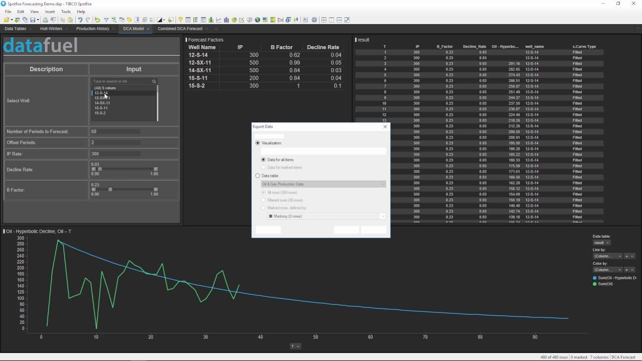 Forecasting Data with TIBCO Spotfire