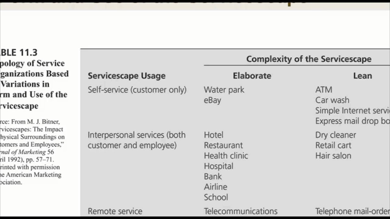 the impact of servicescape in a Servicescapes: the impact of physical surroundings on customers and employees created date: 20160807184200z.