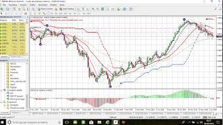 Forex: investimento aud /usd come sta andando?