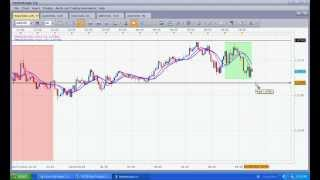 Forex trading strategy using three different time frames