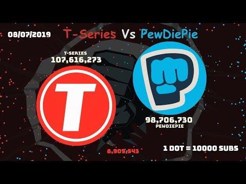 PewDiePie VS T-Series - Complete History