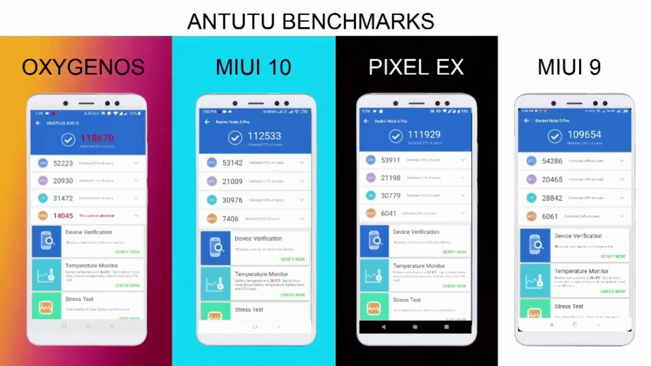 Best Rom For Redmi Note 5 Pro Pixel Experience Vs OxygenOs Pie Vs MIUI  10 0 6 0 Vs MIUI 9 2 7 0