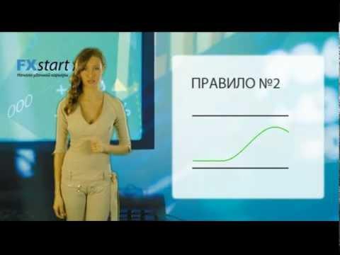 Fxstart.org - Управление капиталом на рынке Forex