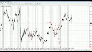 видео Обзор рынка на 29 августа 2016