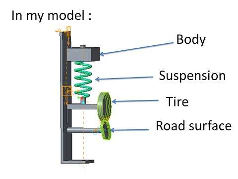 PTC Creo(Pro/E) Simple Model Of Suspension Dynamics Analysis