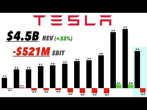Tesla Q1 2019 Earnings & CC Analysis 📊📞