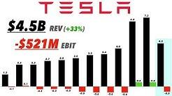 Tesla Q1 2019 Earnings & CC Analysis