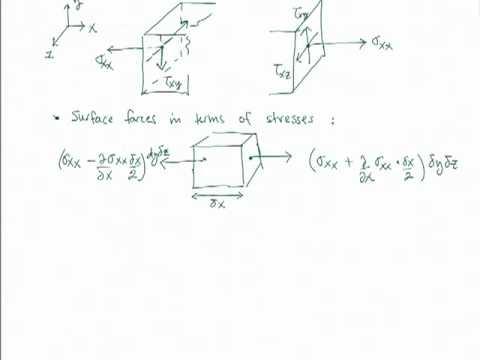 """ME 702 - Computational Fluid Dynamics (Lecture """"zero"""", part 2)"""