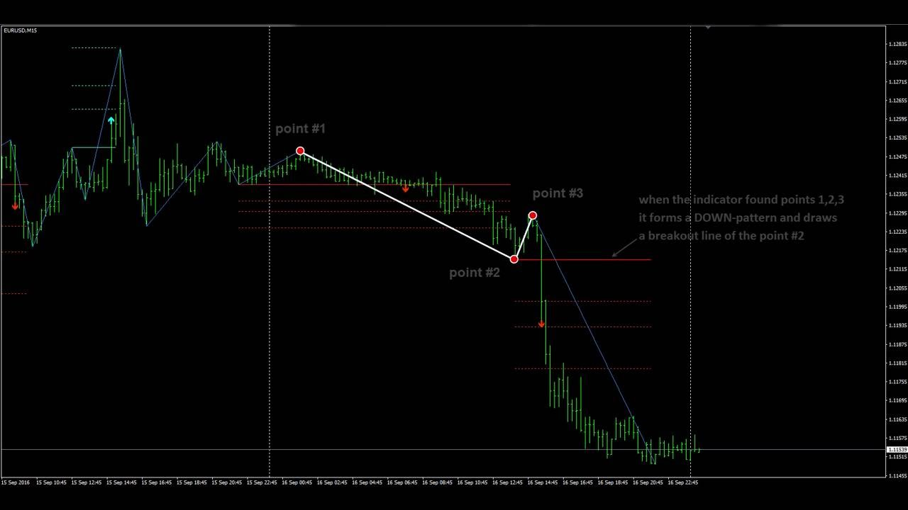 The Indicator Pattern 1 2 3 For Mt4 Youtube