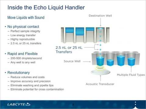Acoustic Liquid Handling Is Integral for Successful Cancer Drug Discovery